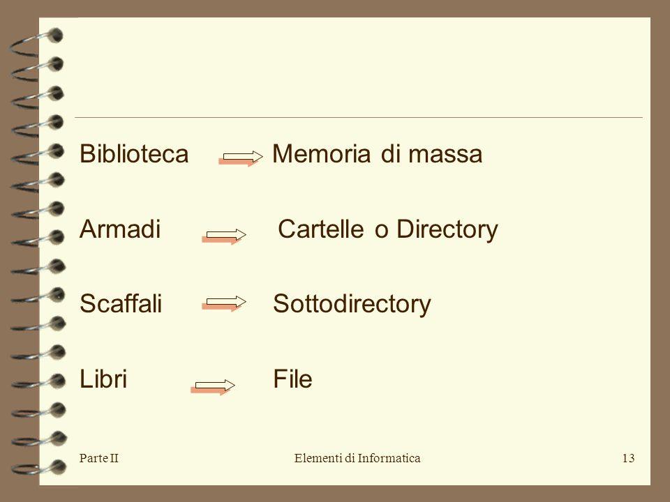 Parte IIElementi di Informatica13 Biblioteca Memoria di massa Armadi Cartelle o Directory Scaffali Sottodirectory Libri File