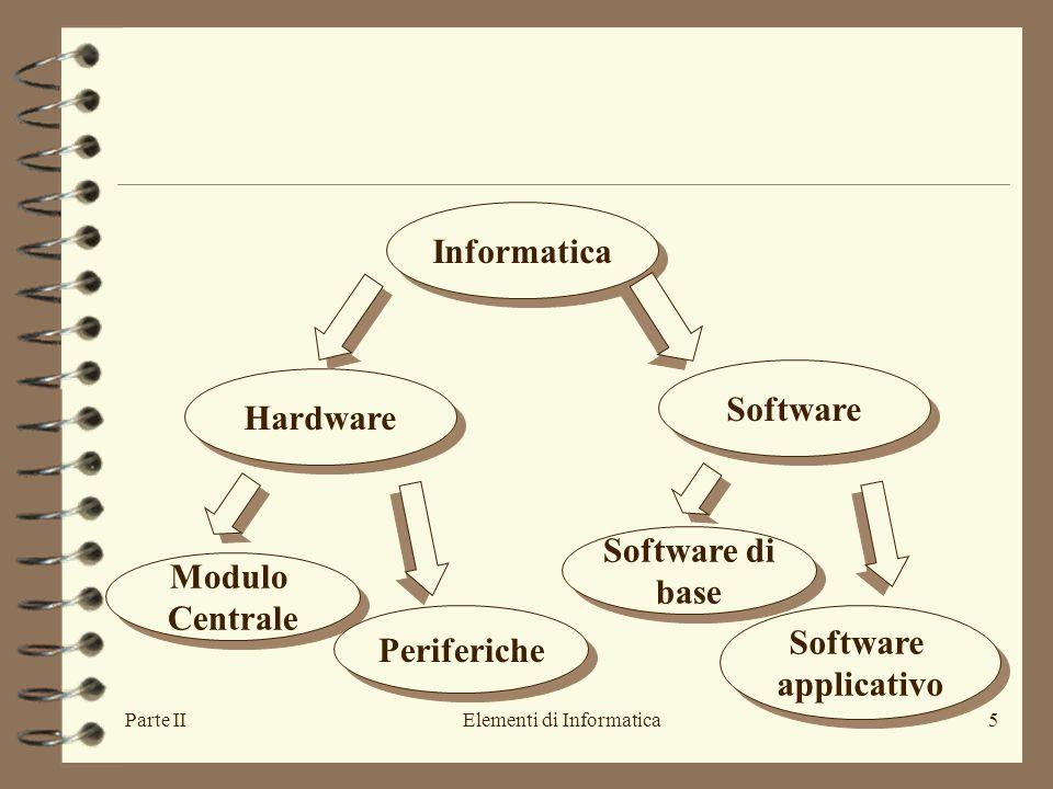 Parte IIElementi di Informatica5 Informatica Hardware Software Modulo Centrale Modulo Centrale Periferiche Software di base Software di base Software applicativo Software applicativo