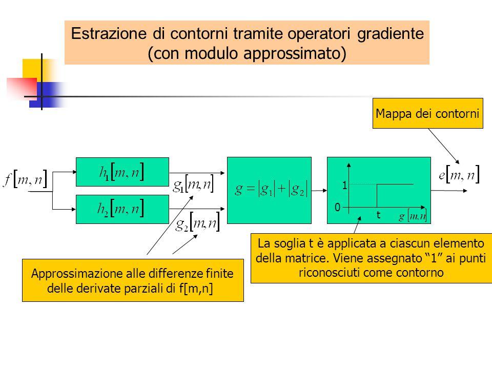 Estrazione di contorni tramite operatori gradiente (con modulo approssimato) Mappa dei contorni 0 1 t Approssimazione alle differenze finite delle derivate parziali di f[m,n] La soglia t è applicata a ciascun elemento della matrice.