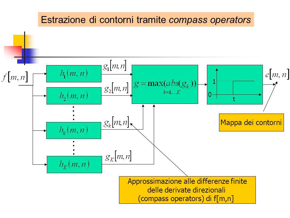 Mappa dei contorni 0 1 t : : : : Estrazione di contorni tramite compass operators Approssimazione alle differenze finite delle derivate direzionali (compass operators) di f[m,n]