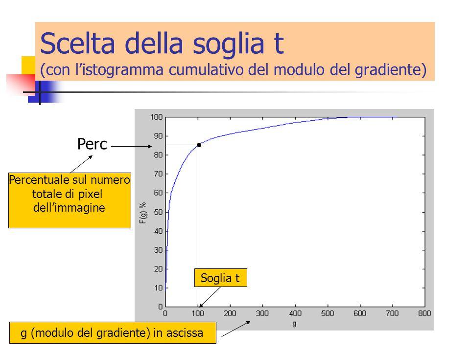 Scelta della soglia t (con l'istogramma cumulativo del modulo del gradiente) Soglia t Percentuale sul numero totale di pixel dell'immagine Perc g (modulo del gradiente) in ascissa