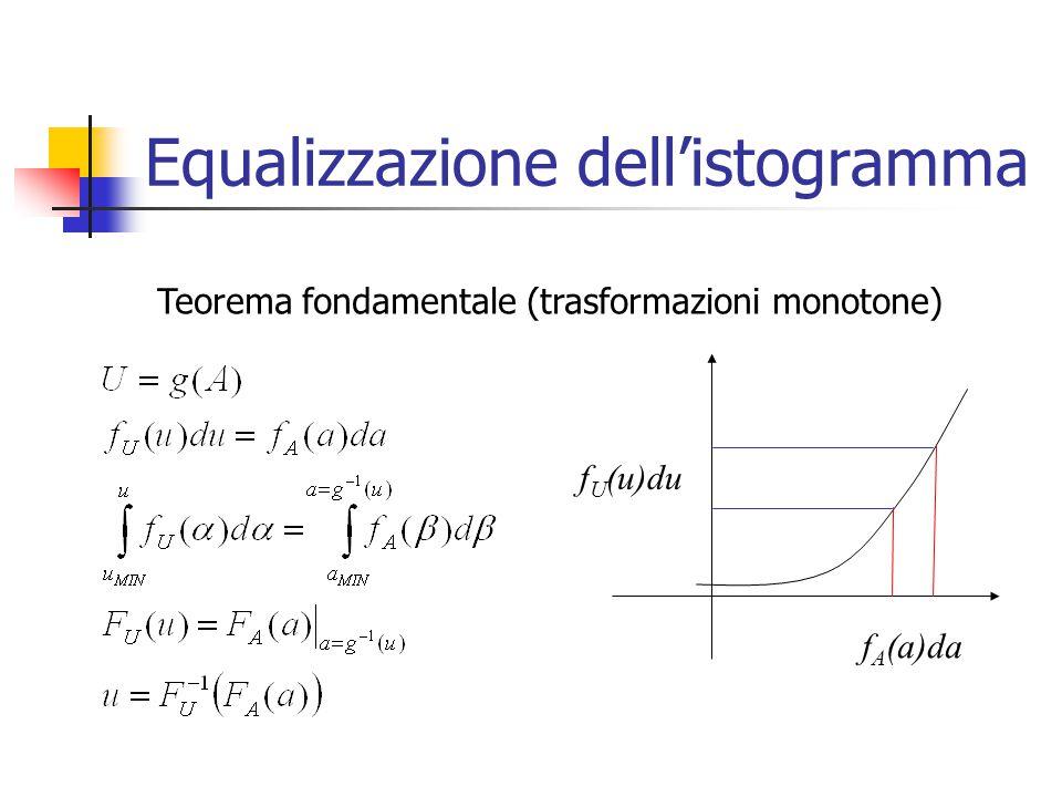Equalizzazione dell'istogramma Teorema fondamentale (trasformazioni monotone) f A (a)da f U (u)du