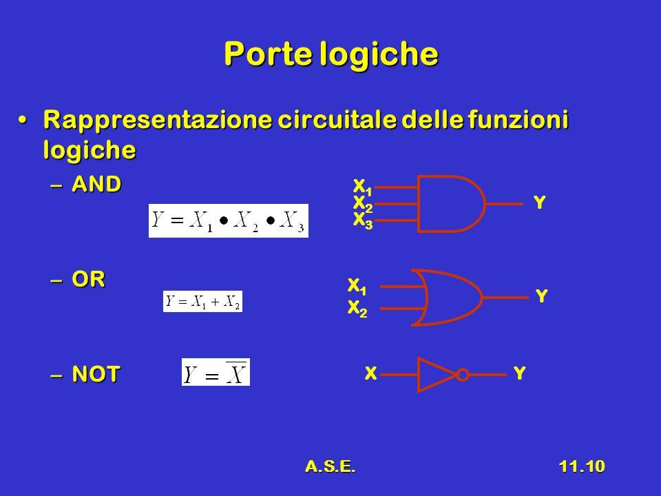 A.S.E.11.10 Porte logiche Rappresentazione circuitale delle funzioni logicheRappresentazione circuitale delle funzioni logiche –AND –OR –NOT X1X1 X2X2 X3X3 Y X1X1 X2X2 Y XY