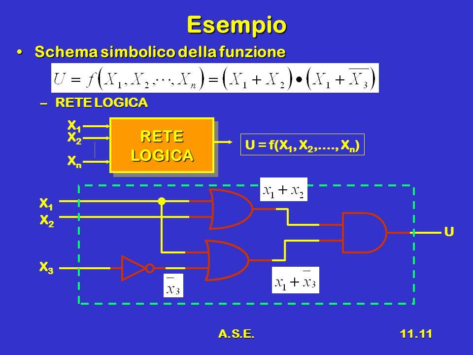 A.S.E.11.11 Esempio Schema simbolico della funzioneSchema simbolico della funzione –RETE LOGICA RETELOGICARETELOGICA X1X1 XnXn X2X2 U = f(X 1, X 2,…., X n ) X2X2 X1X1 X3X3 U