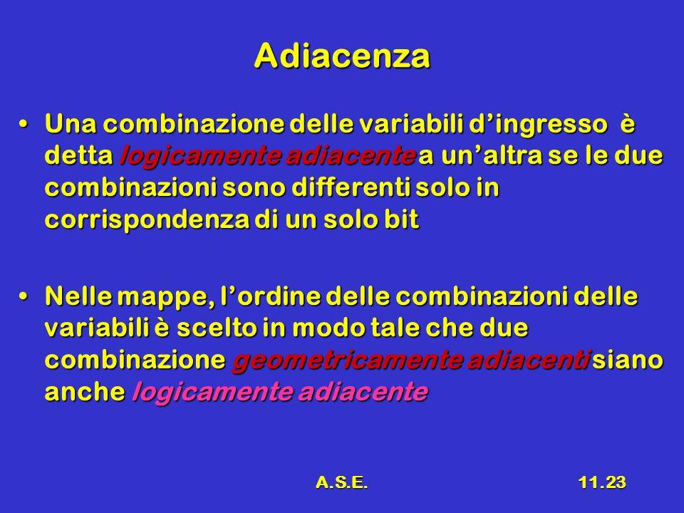 A.S.E.11.23 Adiacenza Una combinazione delle variabili d'ingresso è detta logicamente adiacente a un'altra se le due combinazioni sono differenti solo in corrispondenza di un solo bitUna combinazione delle variabili d'ingresso è detta logicamente adiacente a un'altra se le due combinazioni sono differenti solo in corrispondenza di un solo bit Nelle mappe, l'ordine delle combinazioni delle variabili è scelto in modo tale che due combinazione geometricamente adiacenti siano anche logicamente adiacenteNelle mappe, l'ordine delle combinazioni delle variabili è scelto in modo tale che due combinazione geometricamente adiacenti siano anche logicamente adiacente