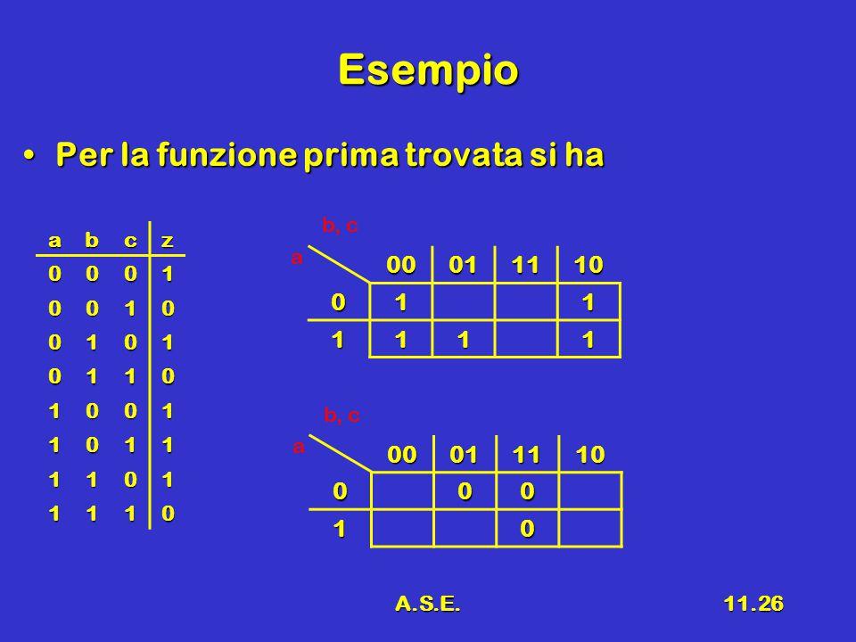 A.S.E.11.26 Esempio Per la funzione prima trovata si haPer la funzione prima trovata si ha abcz 0001 0010 0101 0110 1001 1011 1101 1110 00011110011 1111 a b, c00011110000 10 a