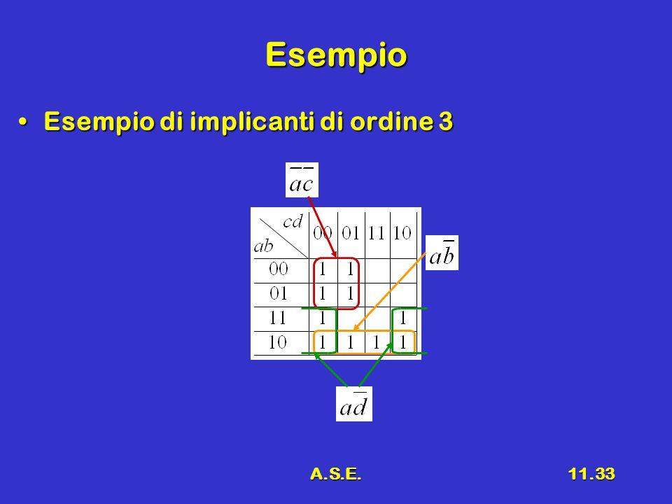 A.S.E.11.33 Esempio Esempio di implicanti di ordine 3Esempio di implicanti di ordine 3