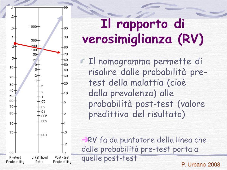 P. Urbano 2008 è RV fa da puntatore della linea che dalle probabilità pre-test porta a quelle post-test Il nomogramma permette di risalire dalle proba