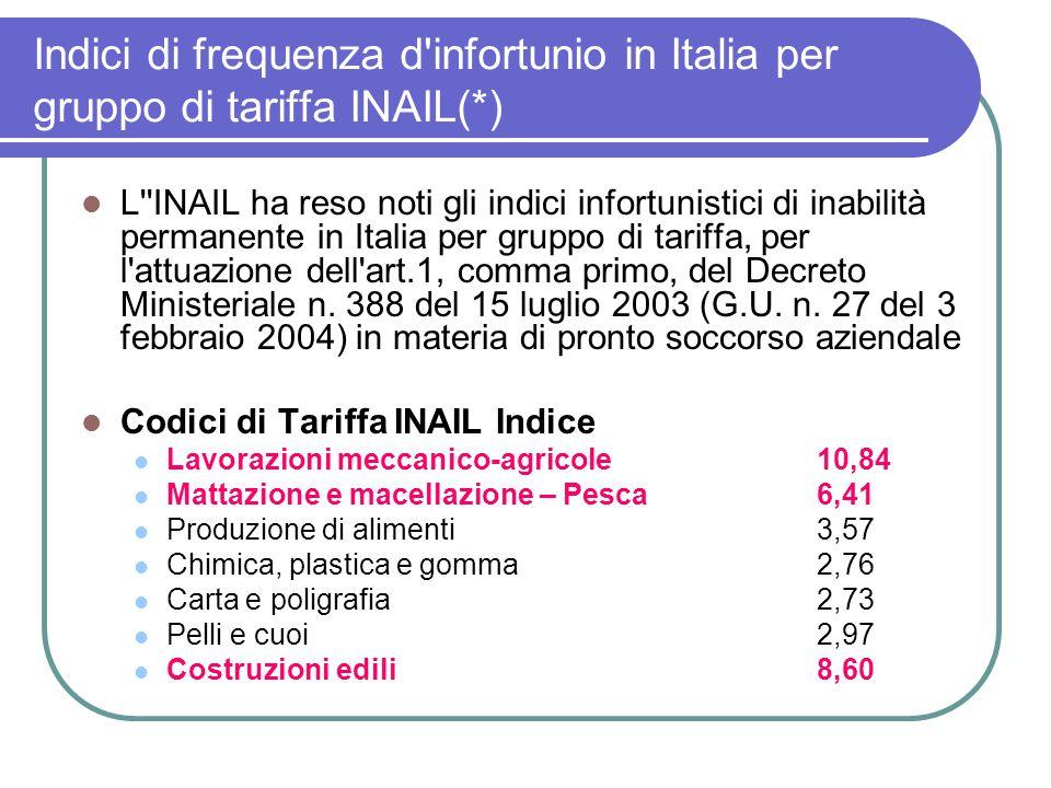 Indici di frequenza d'infortunio in Italia per gruppo di tariffa INAIL(*) L''INAIL ha reso noti gli indici infortunistici di inabilità permanente in I