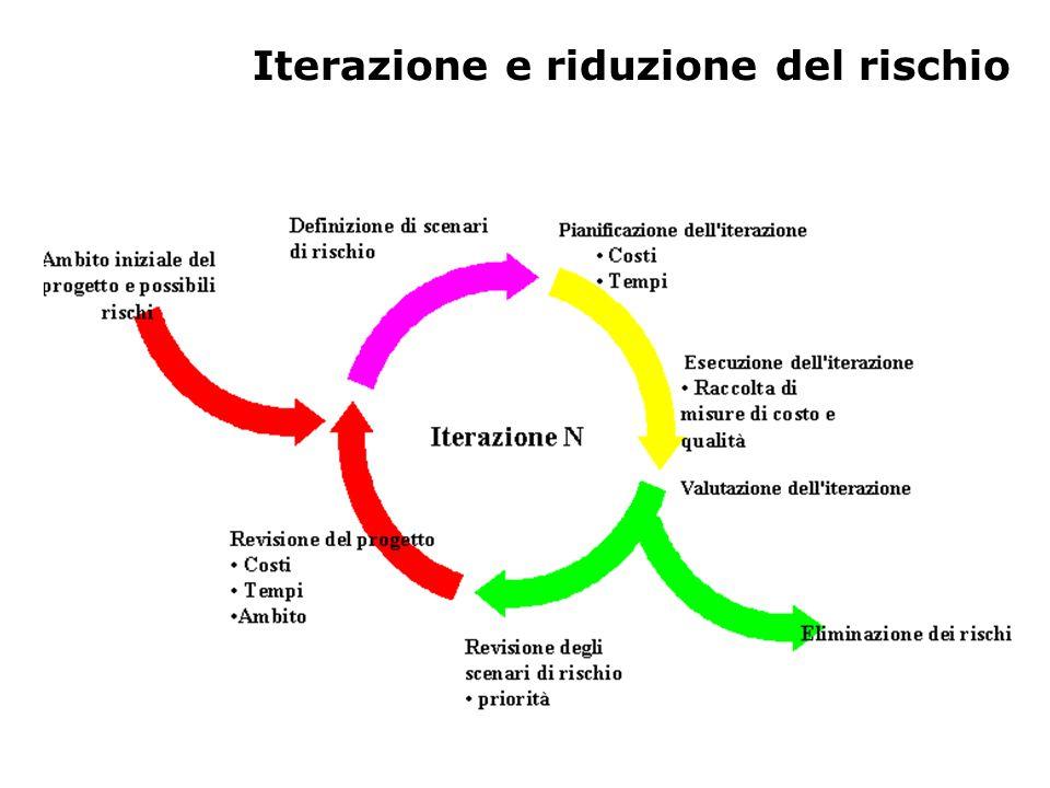 Iterazione e riduzione del rischio