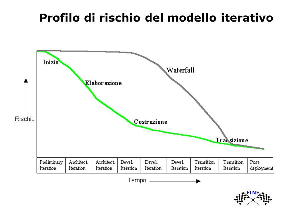 Profilo di rischio del modello iterativo FINE