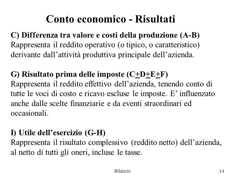 Bilancio14 Conto economico - Risultati C) Differenza tra valore e costi della produzione (A-B) Rappresenta il reddito operativo (o tipico, o caratteristico) derivante dall'attività produttiva principale dell'azienda.