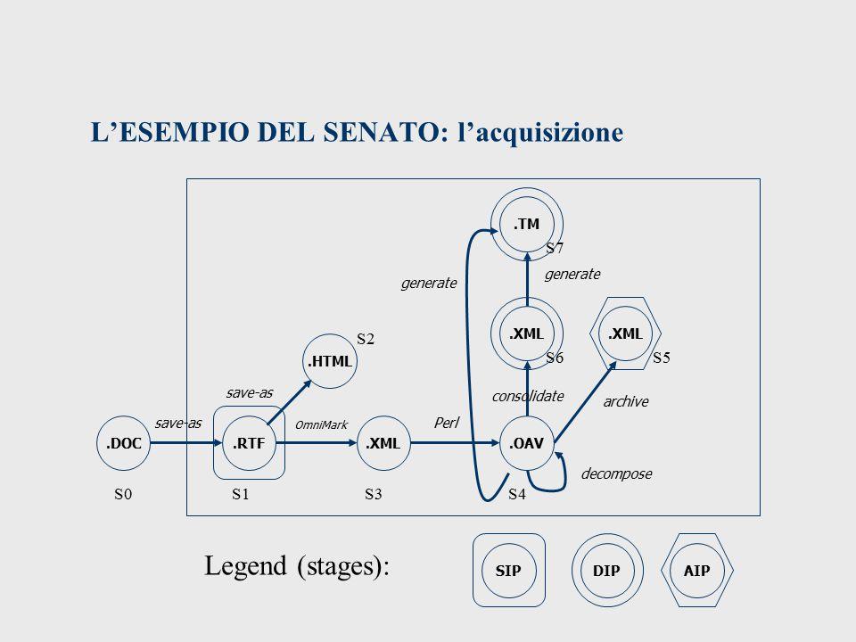 L'ESEMPIO DEL SENATO: l'acquisizione.RTF.HTML.XML.OAV.XML.DOC save-as OmniMark Perl consolidate.TM.XML archive decompose S1 S2 S3S4 S5S6 S7 S0 generate DIP SIPAIP Legend (stages):