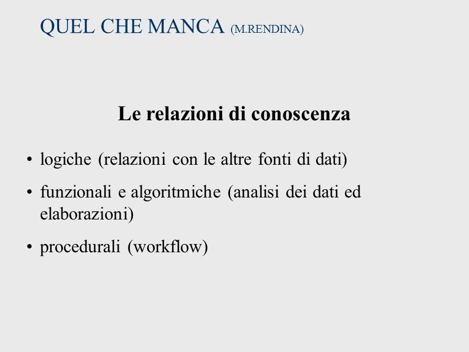 QUEL CHE MANCA (M.RENDINA) Le relazioni di conoscenza logiche (relazioni con le altre fonti di dati) funzionali e algoritmiche (analisi dei dati ed elaborazioni) procedurali (workflow)