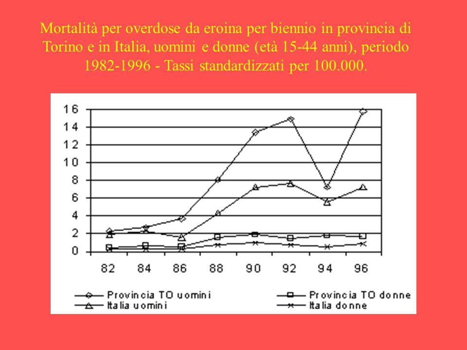 Mortalità per overdose da eroina per biennio in provincia di Torino e in Italia, uomini e donne (età 15-44 anni), periodo 1982-1996 - Tassi standardiz