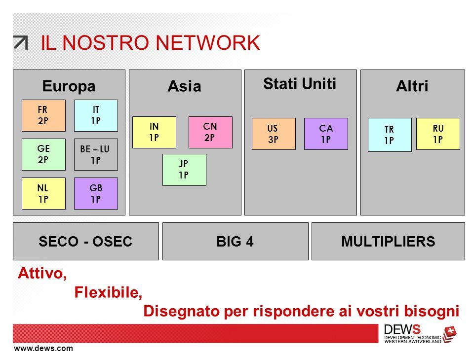 www.dews.com IL NOSTRO NETWORK Stati Uniti SECO - OSEC Asia EuropaAltri BIG 4MULTIPLIERS US 3P CA 1P IN 1P CN 2P JP 1P TR 1P FR 2P IT 1P BE – LU 1P NL