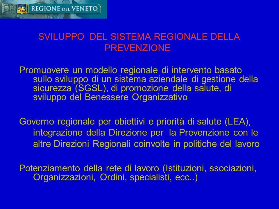 SVILUPPO DEL SISTEMA REGIONALE DELLA PREVENZIONE Promuovere un modello regionale di intervento basato sullo sviluppo di un sistema aziendale di gestio