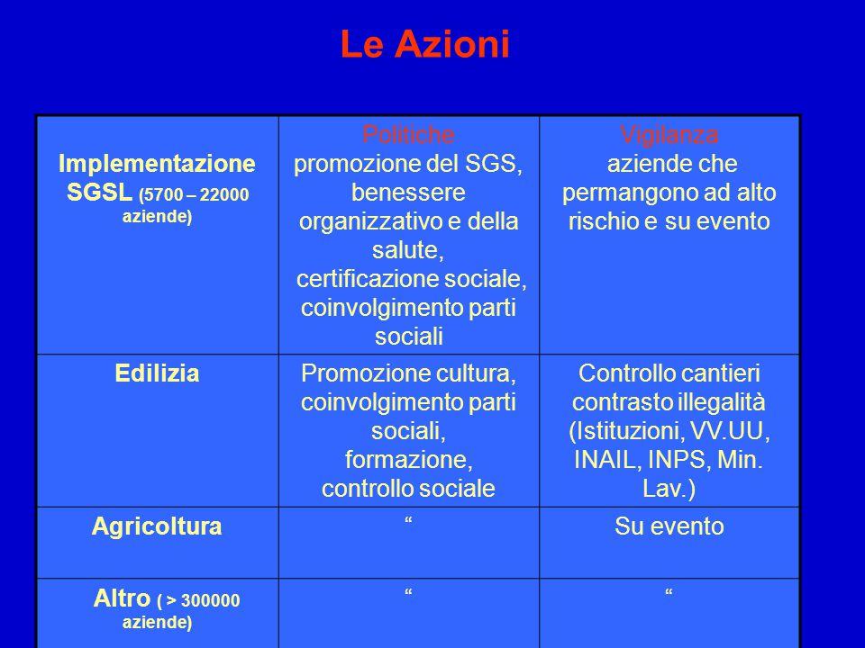 Le Azioni Implementazione SGSL (5700 – 22000 aziende) Politiche promozione del SGS, benessere organizzativo e della salute, certificazione sociale, co
