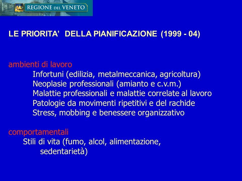 LE PRIORITA' DELLA PIANIFICAZIONE (1999 - 04) ambienti di lavoro Infortuni (edilizia, metalmeccanica, agricoltura) Neoplasie professionali (amianto e