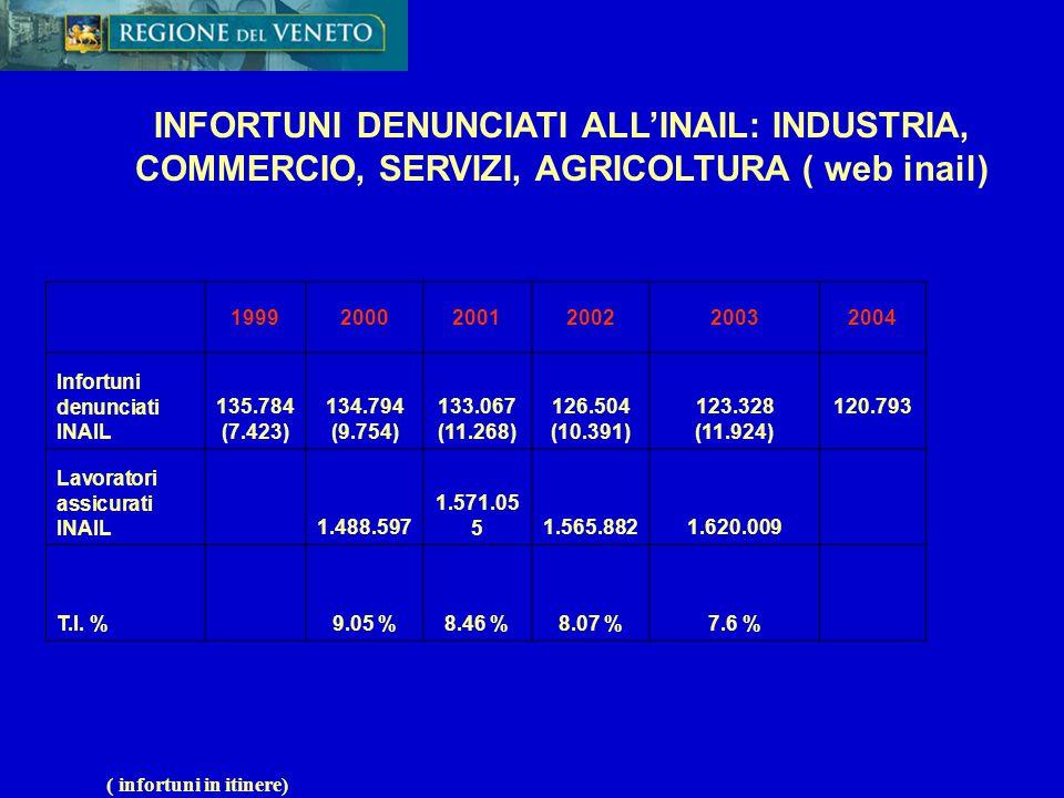 INFORTUNI NEI COMPARTI OGGETTO DI INTERVENTO, 1999-2004 EDILIZIA Dal 1995 al 2004 le capacità di controllo dei servizi Spisal in Veneto sono aumentate di oltre il 100 % (passando ad 1308 cantieri a 2998) a parità di risorse.