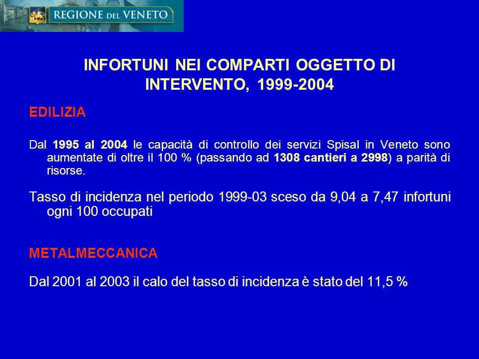 INFORTUNI NEI COMPARTI OGGETTO DI INTERVENTO, 1999-2004 EDILIZIA Dal 1995 al 2004 le capacità di controllo dei servizi Spisal in Veneto sono aumentate