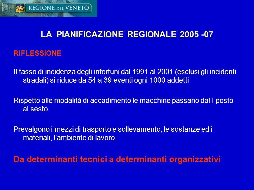 LA PIANIFICAZIONE REGIONALE 2005 -07 RIFLESSIONE Il tasso di incidenza degli infortuni dal 1991 al 2001 (esclusi gli incidenti stradali) si riduce da