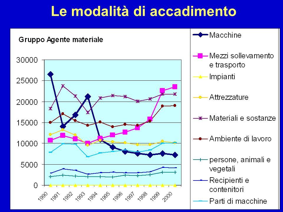In Veneto in 5700 imprese pubbliche e private con oltre 30 addetti (5.700 pari a circa l'1.5% del totale) accade il 45 % degli infortuni (45 % degli occupati) Il 60 % degli infortuni avviene nelle aziende con 9 o più addetti (22.000 aziende, 60 % degli assicurati INAIL) Distribuzione degli infortuni per dimensioni aziendale