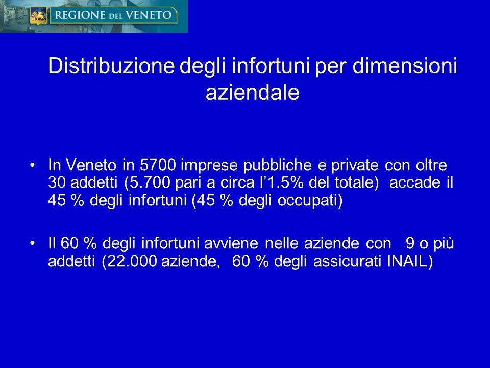 In Veneto in 5700 imprese pubbliche e private con oltre 30 addetti (5.700 pari a circa l'1.5% del totale) accade il 45 % degli infortuni (45 % degli o