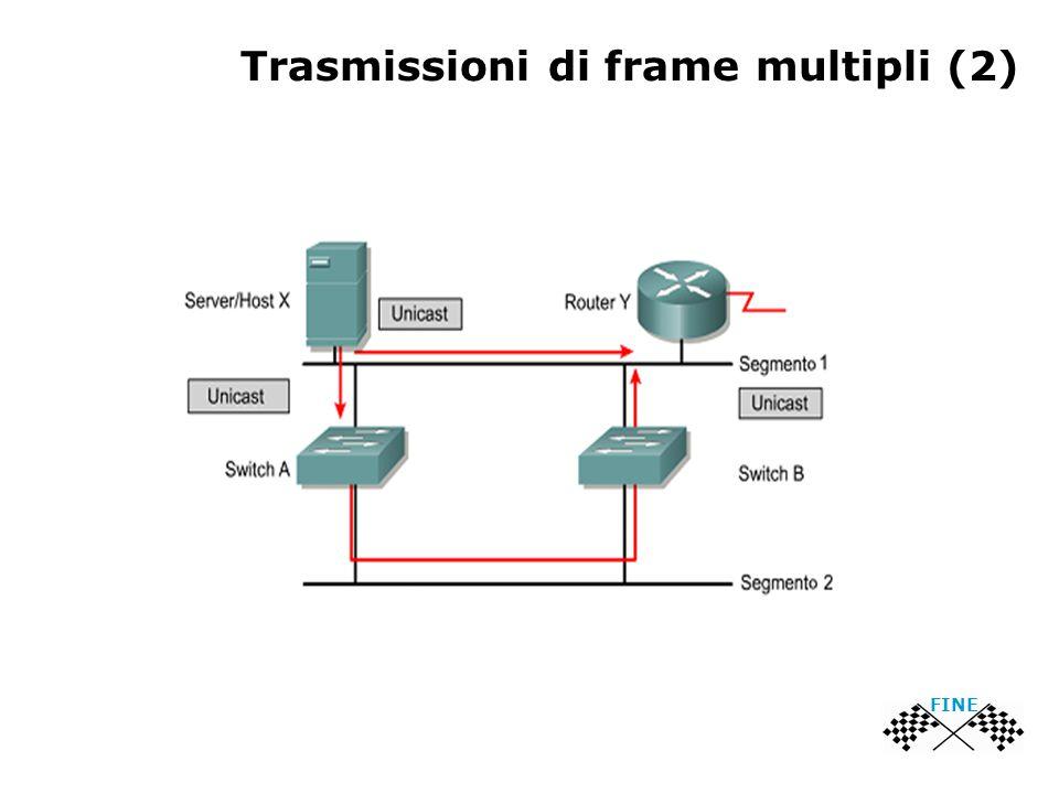 Trasmissioni di frame multipli (2) FINE