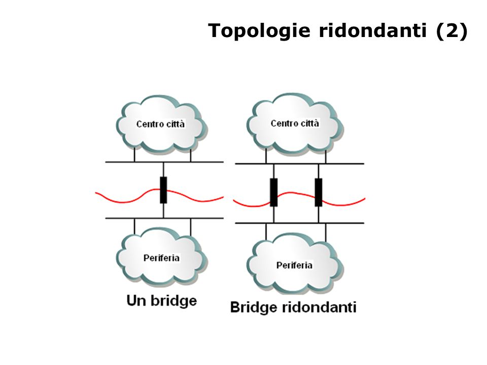 Topologie ridondanti (2)