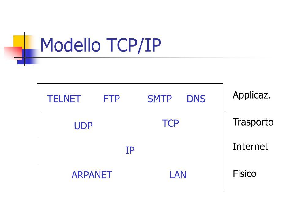 Modello TCP/IP LAN SMTPDNSFTPTELNET TCP UDP ARPANET IP Fisico Internet Trasporto Applicaz.