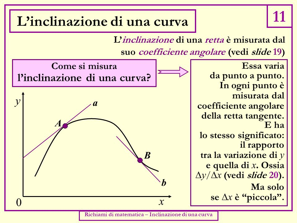 11 Richiami di matematica – Inclinazione di una curva L'inclinazione di una curva L'inclinazione di una retta è misurata dal suo coefficiente angolare (vedi slide 19) y x 0 Come si misura l'inclinazione di una curva.