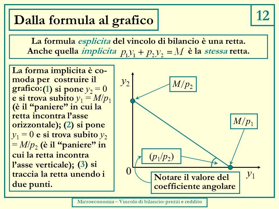 12 Dalla formula al grafico La formula esplicita del vincolo di bilancio è una retta.