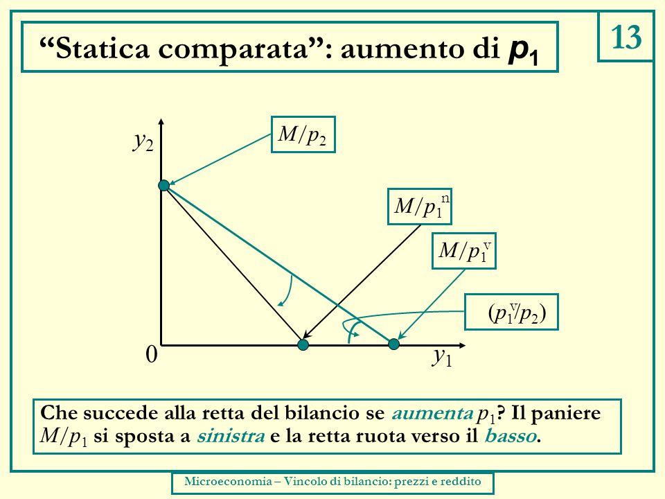 13 Statica comparata : aumento di p 1 Che succede alla retta del bilancio se aumenta p 1 .