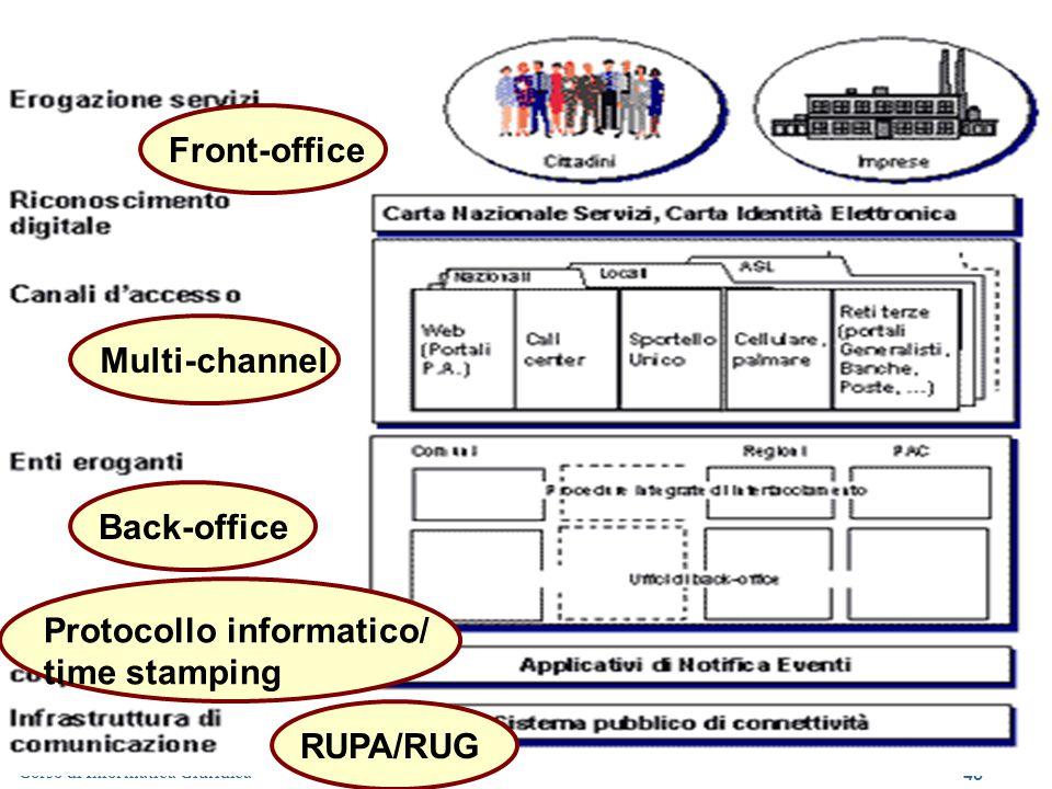 43 Corso di Informatica Giuridica RUPA/RUG Protocollo informatico/ time stamping Back-officeMulti-channelFront-office