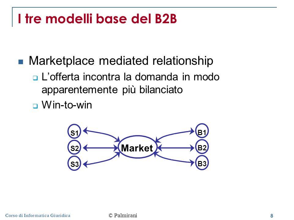 8 Corso di Informatica Giuridica I tre modelli base del B2B Marketplace mediated relationship  L'offerta incontra la domanda in modo apparentemente più bilanciato  Win-to-win Market S1 S2 S3 B1 B2 B3 © Palmirani