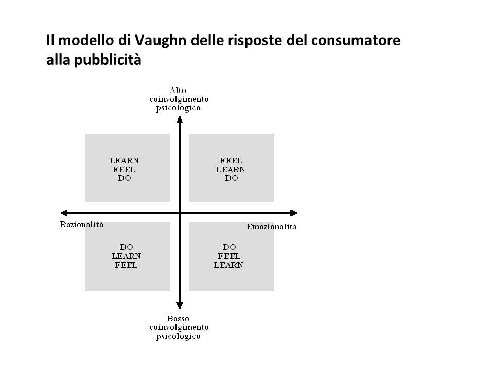 Il modello di Vaughn delle risposte del consumatore alla pubblicità