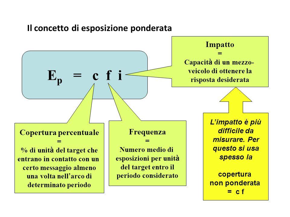 Il concetto di esposizione ponderata E p = c f i Copertura percentuale = % di unit à del target che entrano in contatto con un certo messaggio almeno