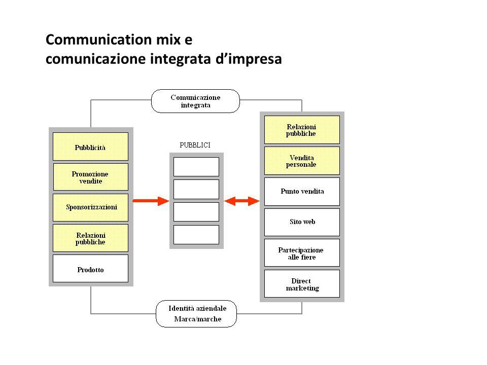 Communication mix e comunicazione integrata d'impresa