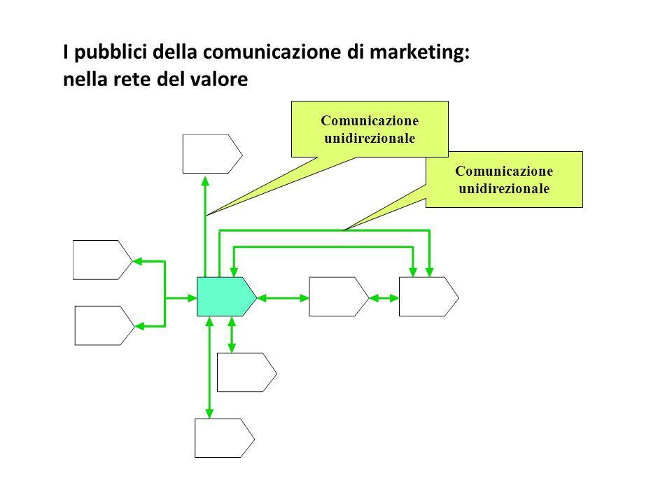 I pubblici della comunicazione di marketing: nella rete del valore Comunicazione unidirezionale Comunicazione unidirezionale