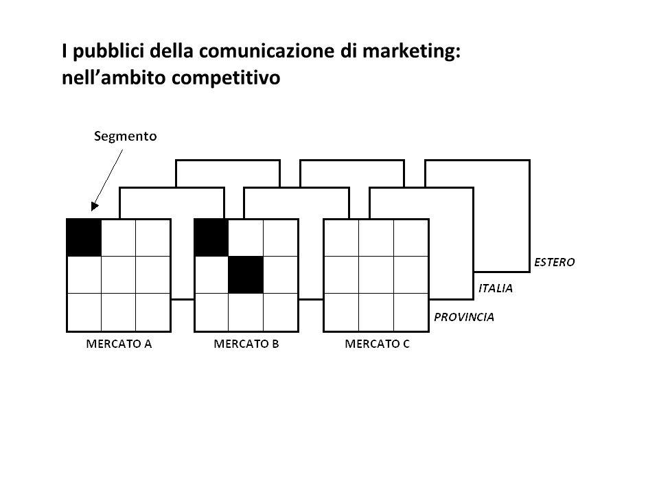 I pubblici della comunicazione di marketing: nell'ambito competitivo