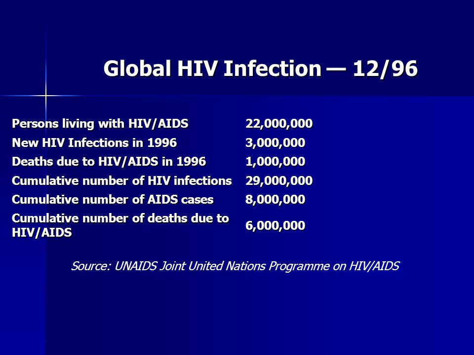 Global HIV Infection — 12/96 Persons living with HIV/AIDS 22,000,000 New HIV Infections in 1996 3,000,000 Deaths due to HIV/AIDS in 1996 1,000,000 Cum