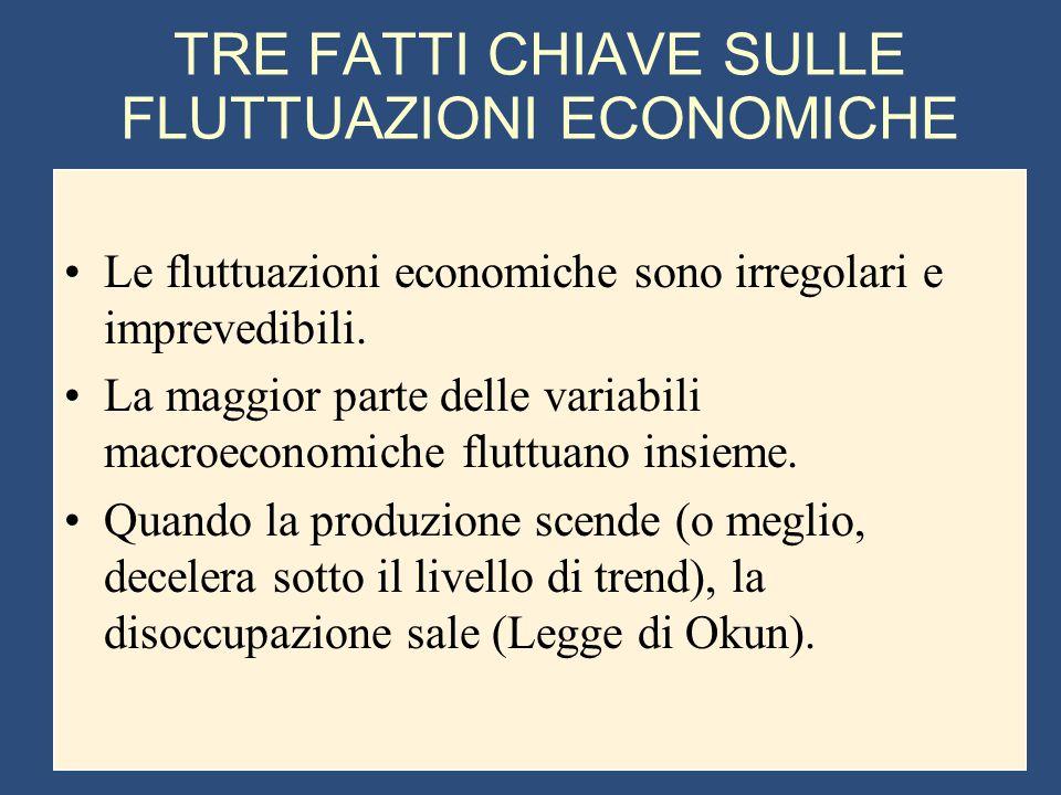 TRE FATTI CHIAVE SULLE FLUTTUAZIONI ECONOMICHE Le fluttuazioni economiche sono irregolari e imprevedibili. La maggior parte delle variabili macroecono