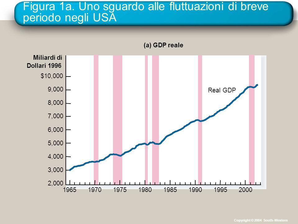 Figura 1a. Uno sguardo alle fluttuazioni di breve periodo negli USA Miliardi di Dollari 1996 Real GDP (a) GDP reale $10,000 9,000 8,000 7,000 6,000 5,