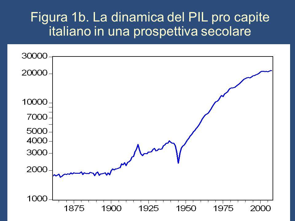 Figura 1b. La dinamica del PIL pro capite italiano in una prospettiva secolare