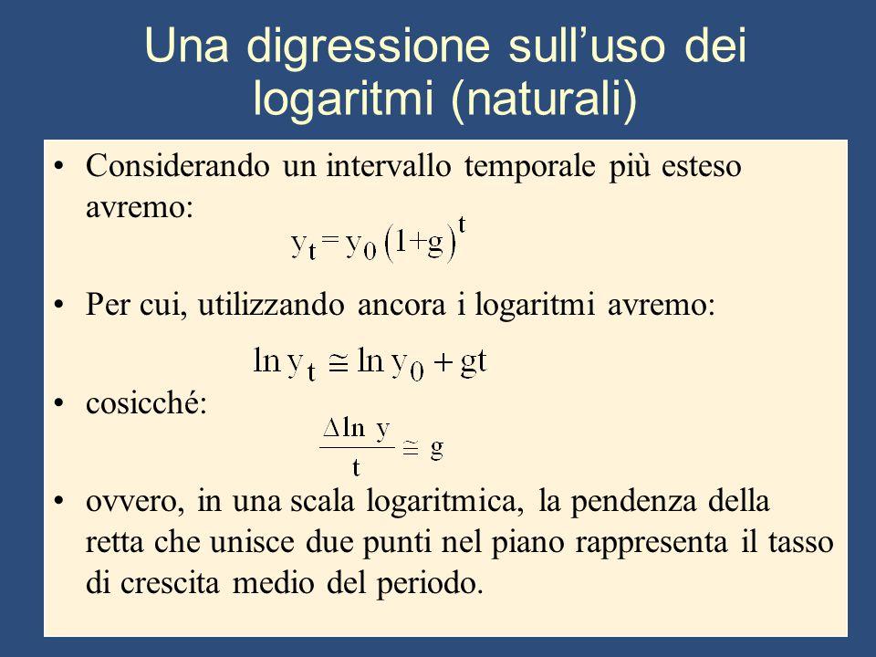 Una digressione sull'uso dei logaritmi (naturali) Considerando un intervallo temporale più esteso avremo: Per cui, utilizzando ancora i logaritmi avre