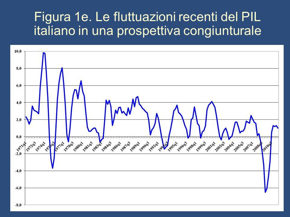 Figura 1e. Le fluttuazioni recenti del PIL italiano in una prospettiva congiunturale