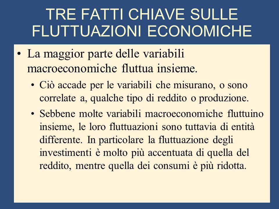 TRE FATTI CHIAVE SULLE FLUTTUAZIONI ECONOMICHE La maggior parte delle variabili macroeconomiche fluttua insieme. Ciò accade per le variabili che misur