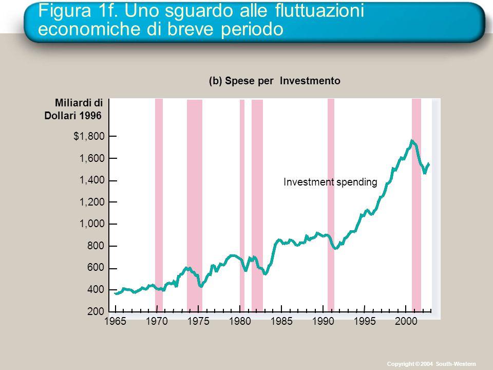 Figura 1f. Uno sguardo alle fluttuazioni economiche di breve periodo Miliardi di Dollari 1996 (b) Spese per Investmento $1,800 1,600 1,400 1,200 1,000