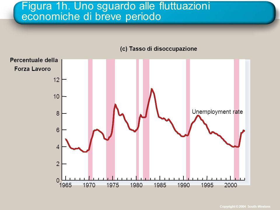 Figura 1h. Uno sguardo alle fluttuazioni economiche di breve periodo Percentuale della Forza Lavoro (c) Tasso di disoccupazione 0 2 4 6 8 10 12 196519